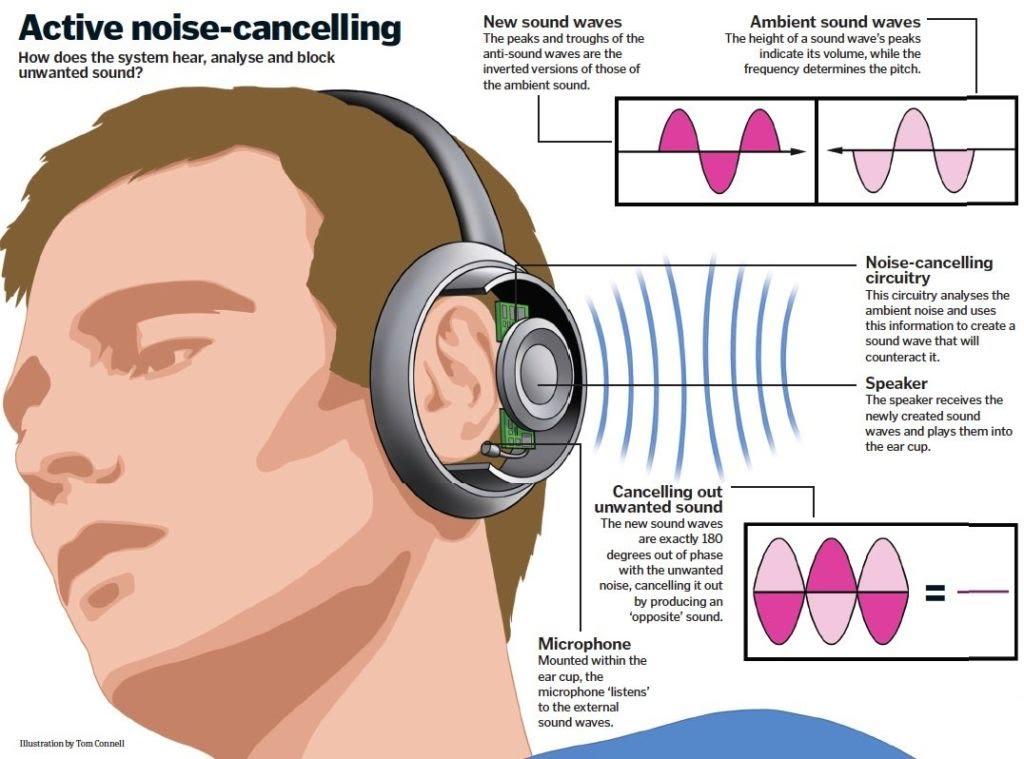 Como funcionam o auscultadores com cancelamento de ruido